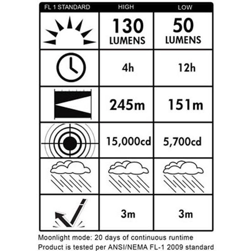 Streamlight PolyStinger LED HAZ-LO 130 Lumen Rechargeable Ni-Cad Battery Polymer Black