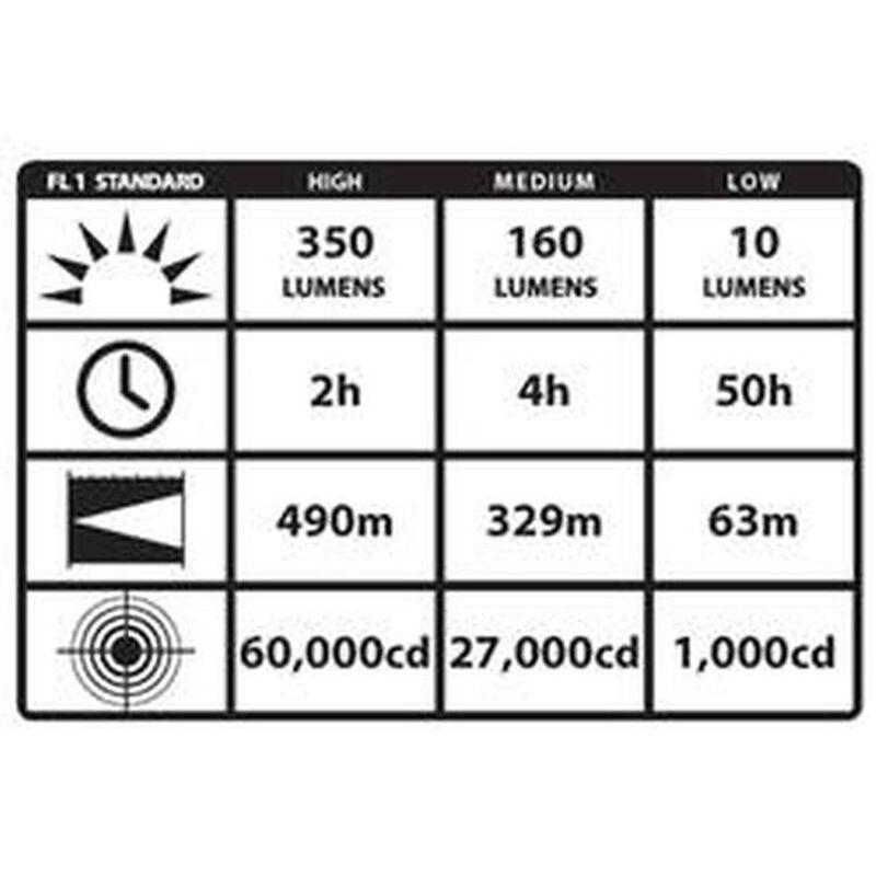 Streamlight SL-20LP Flashlight Quad Output C4 LED 350 Lumens Rechargeable Battery Push Button Switch Polymer Body Black Finish 25203