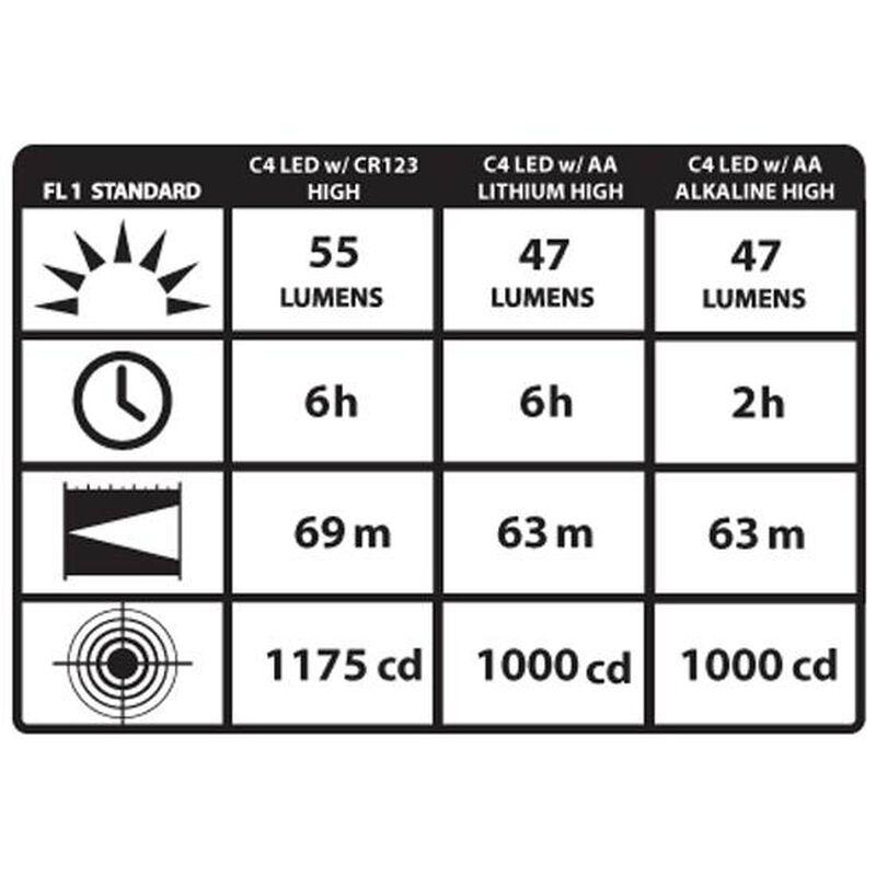 Streamlight Sidewinder Compact II C4 LED Flashlight 3x CR123A Battery Head Strap OD Green 14512