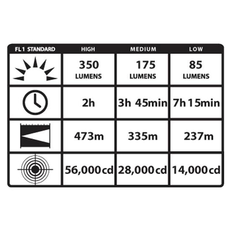 Streamlight Stinger DS LED Flashlight 350 Lumen Rechargeable NiMH Battery 12V DC Charger Dual Switch Aluminum Black 75899